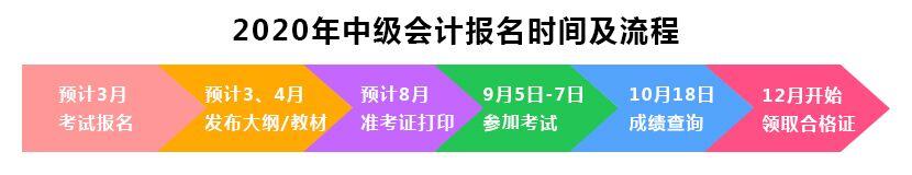 2020年广东中级会计考试时间流程