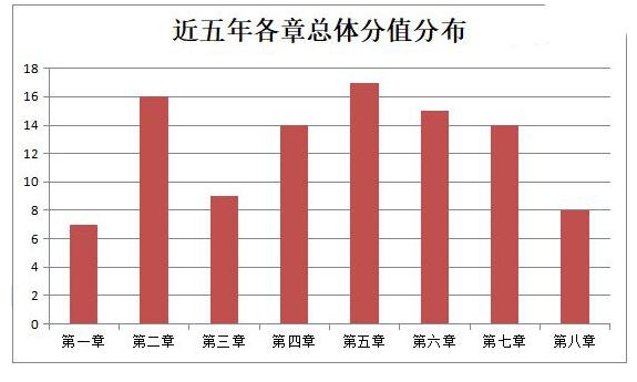 中级经济法各章节分值分布