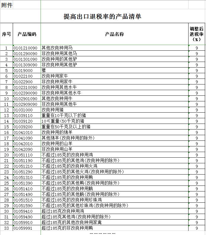 提高出口退税率的产品清单