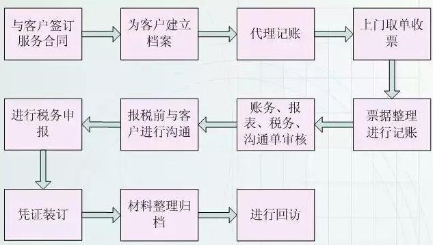 代理记账流程图