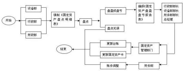 固定资产盘点流程图