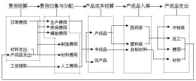 生产成本核算流程