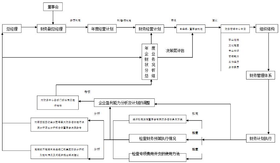 财务副总工作流程图