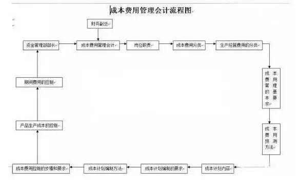 成本费用管理会计工作流程图