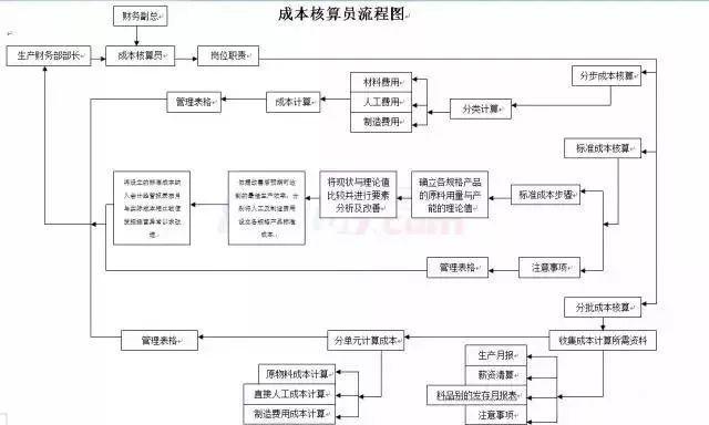 成本本核算员工作流程图