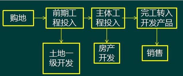房产开发流程