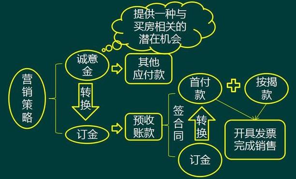 房产销售流程