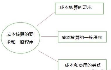 成本核算的要求和一般程序