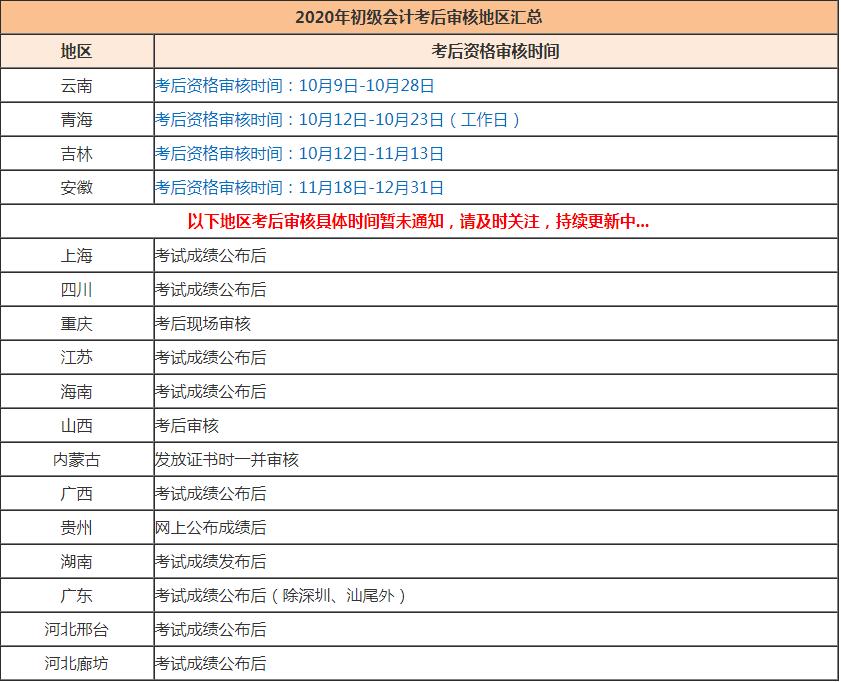 2020年西藏初级会计师成绩查询入口及详细步骤